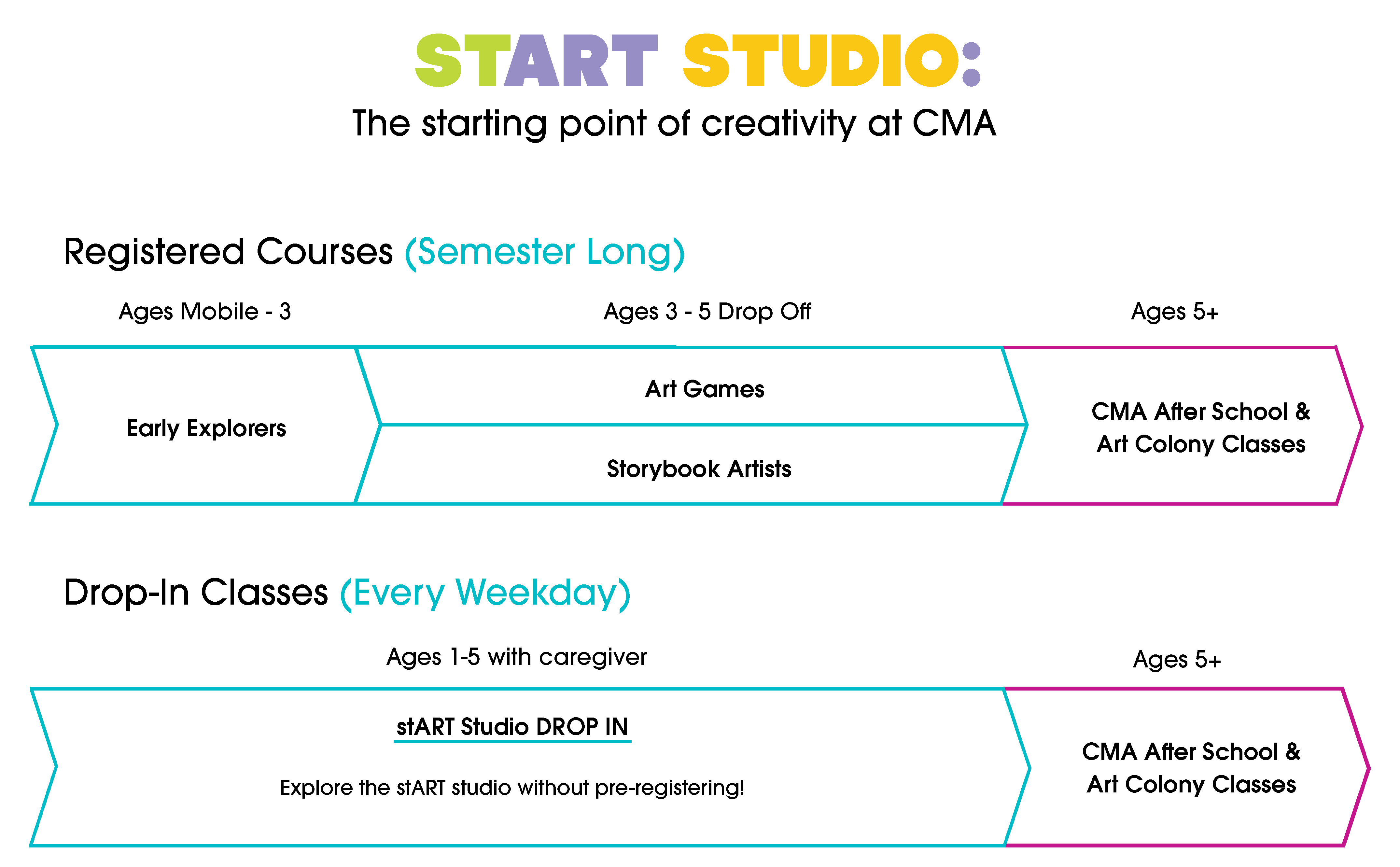 stART Studio: Classes for Ages 5 and Under - Children's Museum of